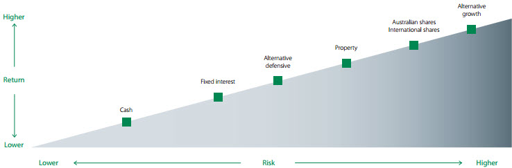 Risk and return graph