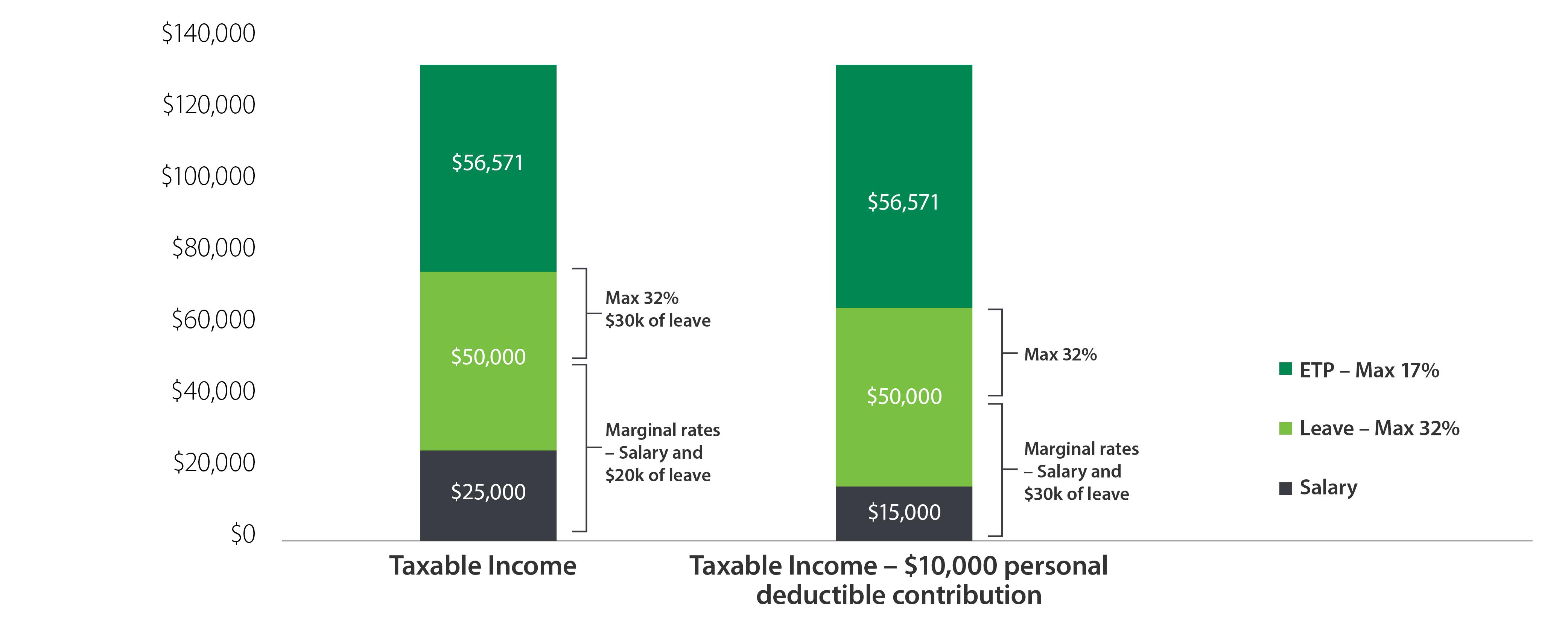 layered income graph