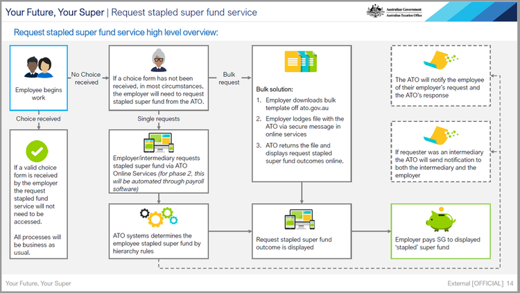 stapled-super-fund-service.png